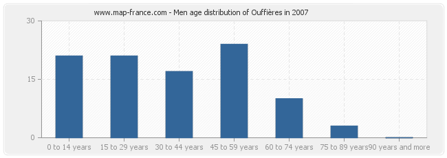 Men age distribution of Ouffières in 2007
