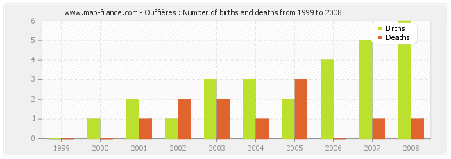Ouffières : Number of births and deaths from 1999 to 2008