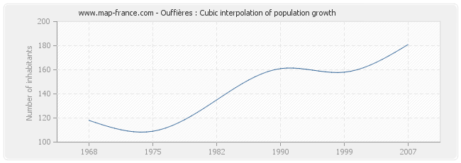 Ouffières : Cubic interpolation of population growth