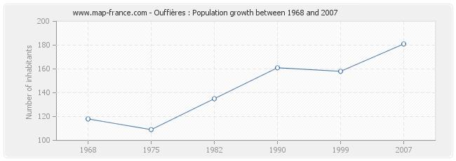Population Ouffières
