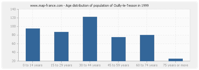 Age distribution of population of Ouilly-le-Tesson in 1999