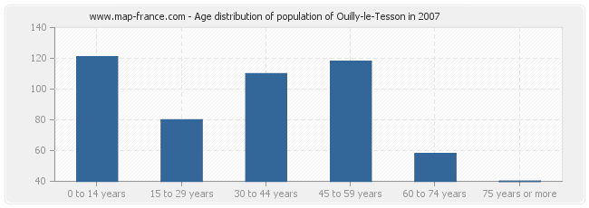 Age distribution of population of Ouilly-le-Tesson in 2007