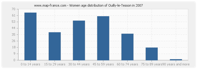 Women age distribution of Ouilly-le-Tesson in 2007