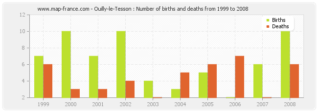 Ouilly-le-Tesson : Number of births and deaths from 1999 to 2008