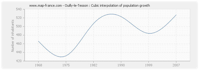 Ouilly-le-Tesson : Cubic interpolation of population growth