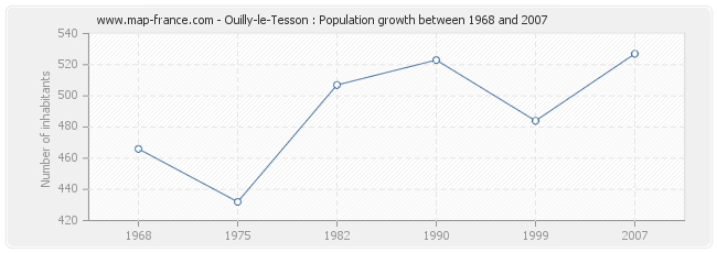Population Ouilly-le-Tesson