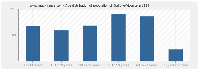 Age distribution of population of Ouilly-le-Vicomte in 1999