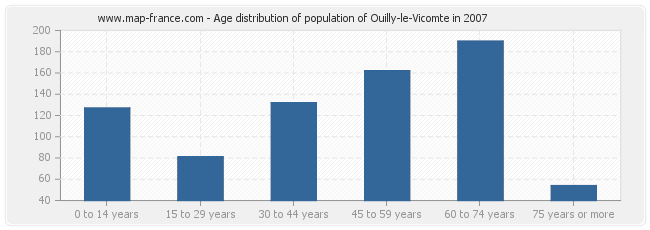Age distribution of population of Ouilly-le-Vicomte in 2007