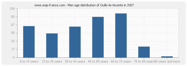 Men age distribution of Ouilly-le-Vicomte in 2007
