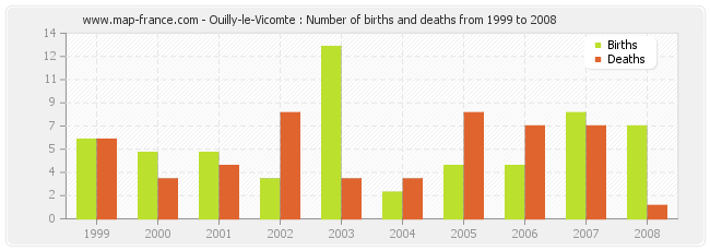 Ouilly-le-Vicomte : Number of births and deaths from 1999 to 2008