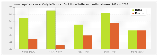 Ouilly-le-Vicomte : Evolution of births and deaths between 1968 and 2007