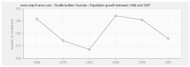 Population Ouville-la-Bien-Tournée