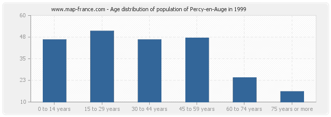 Age distribution of population of Percy-en-Auge in 1999