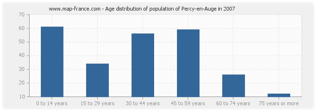 Age distribution of population of Percy-en-Auge in 2007
