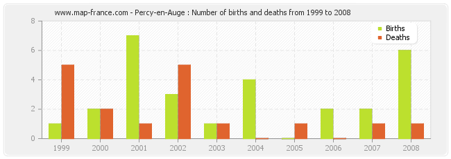 Percy-en-Auge : Number of births and deaths from 1999 to 2008