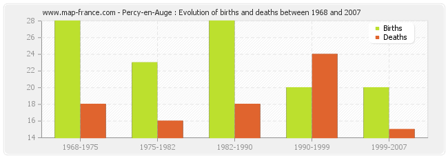 Percy-en-Auge : Evolution of births and deaths between 1968 and 2007