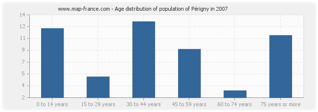 Age distribution of population of Périgny in 2007