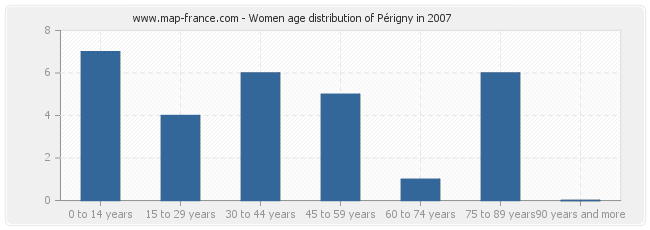 Women age distribution of Périgny in 2007