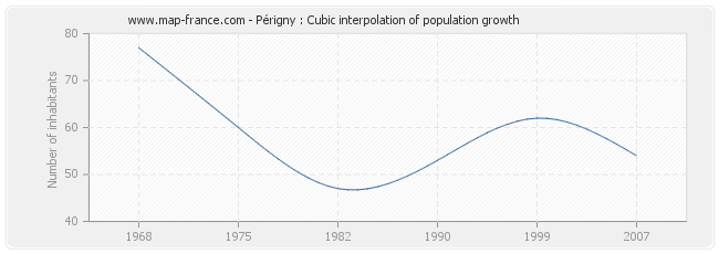 Périgny : Cubic interpolation of population growth