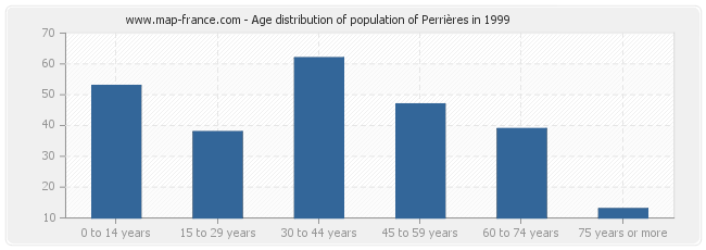 Age distribution of population of Perrières in 1999