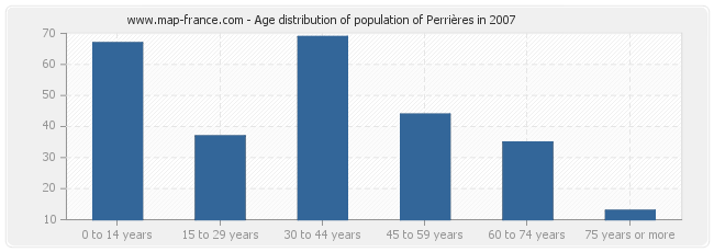 Age distribution of population of Perrières in 2007