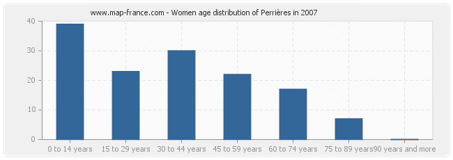 Women age distribution of Perrières in 2007