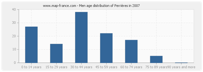 Men age distribution of Perrières in 2007