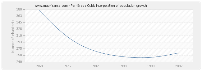 Perrières : Cubic interpolation of population growth