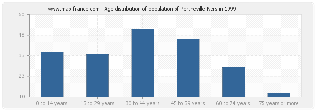 Age distribution of population of Pertheville-Ners in 1999
