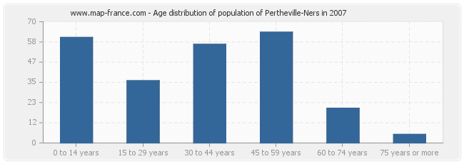 Age distribution of population of Pertheville-Ners in 2007
