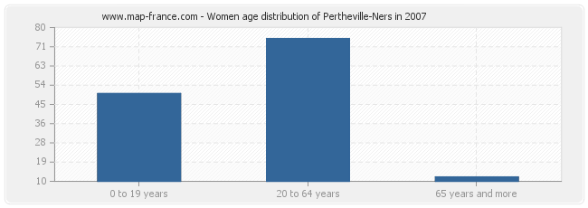 Women age distribution of Pertheville-Ners in 2007