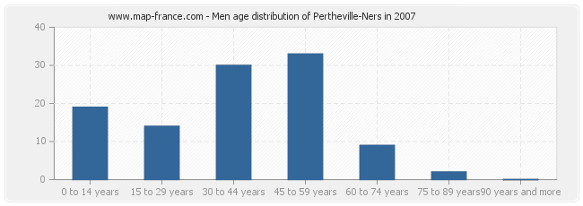 Men age distribution of Pertheville-Ners in 2007