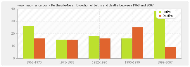 Pertheville-Ners : Evolution of births and deaths between 1968 and 2007