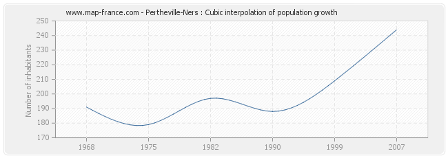 Pertheville-Ners : Cubic interpolation of population growth