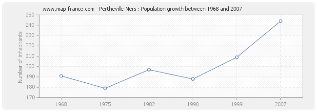 Population Pertheville-Ners