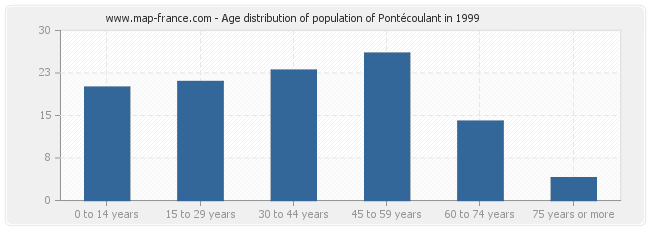 Age distribution of population of Pontécoulant in 1999