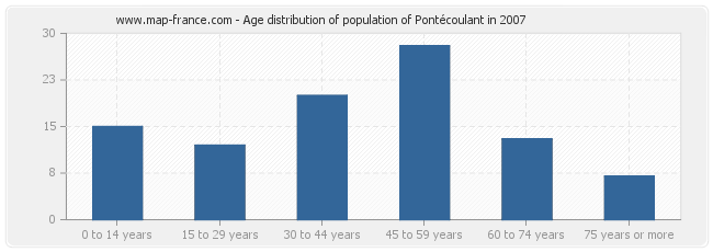 Age distribution of population of Pontécoulant in 2007