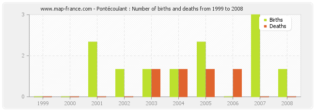 Pontécoulant : Number of births and deaths from 1999 to 2008