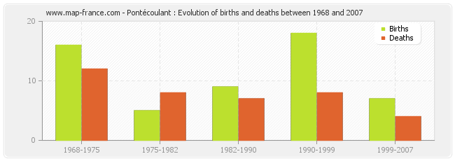 Pontécoulant : Evolution of births and deaths between 1968 and 2007