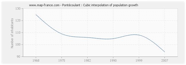 Pontécoulant : Cubic interpolation of population growth