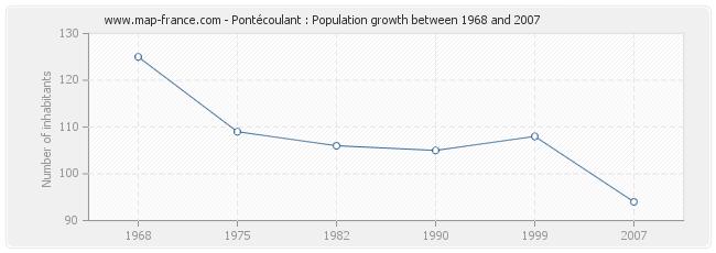 Population Pontécoulant
