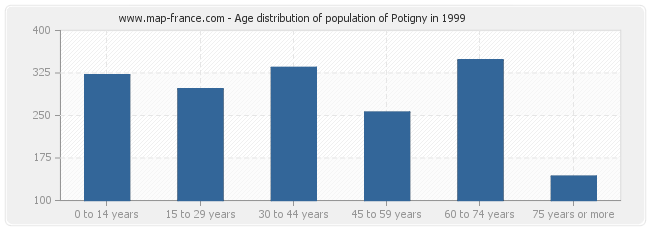 Age distribution of population of Potigny in 1999