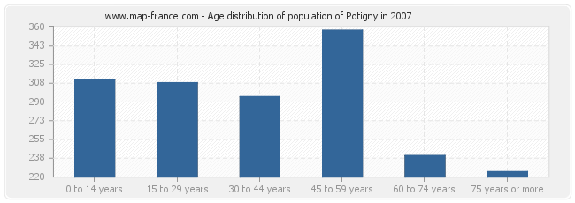 Age distribution of population of Potigny in 2007
