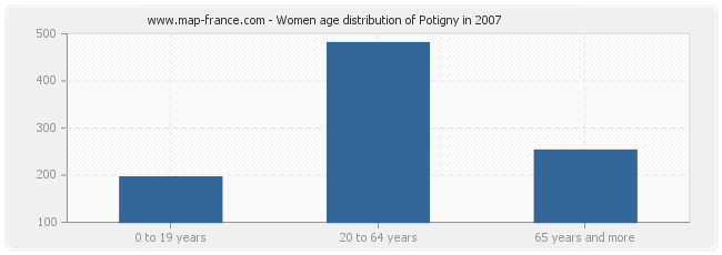 Women age distribution of Potigny in 2007
