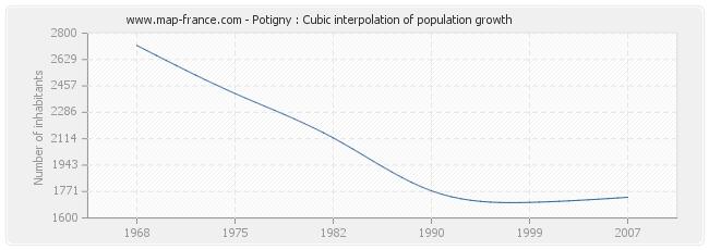 Potigny : Cubic interpolation of population growth