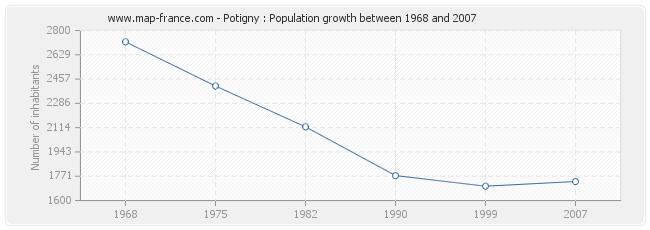 Population Potigny