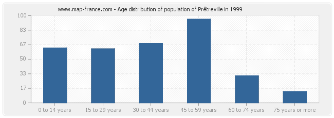 Age distribution of population of Prêtreville in 1999