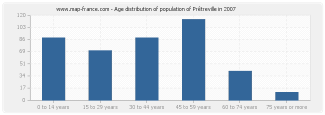 Age distribution of population of Prêtreville in 2007