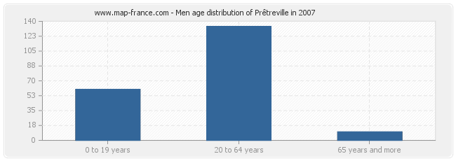 Men age distribution of Prêtreville in 2007