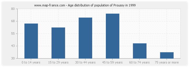 Age distribution of population of Proussy in 1999